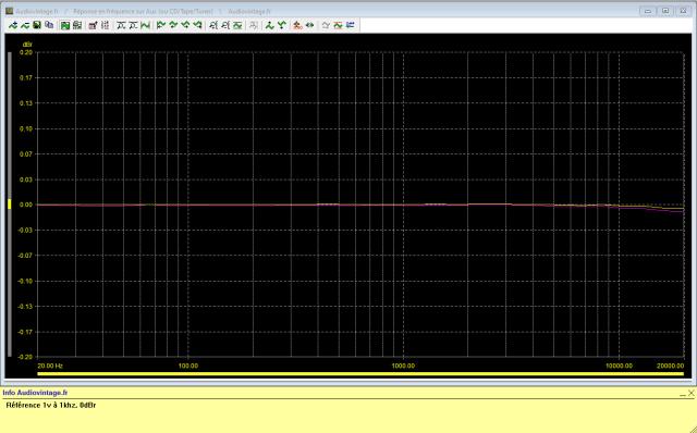 Absolute Basic Switcher : réponse-en-fréquence-à-1v-0.2db-0.2db