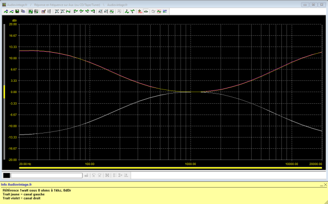 Accuphase E-202 : reponse-en-frequence-a-2x1w-sous-8-ohms-entree-aux-correcteurs-de-tonalite-au-mini-puis-maxi