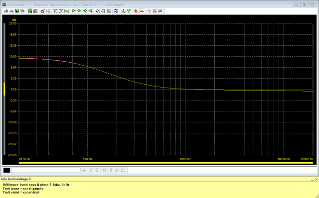 Accuphase E-202 : reponse-en-frequence-a-2x1w-sous-8-ohms-entree-aux-tone-defeat-filtre-comp-active