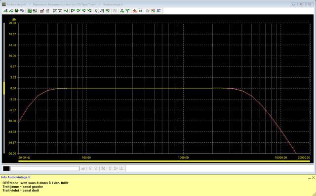 Accuphase E-202 : reponse-en-frequence-a-2x1w-sous-8-ohms-entree-aux-tone-defeat-filtres-low-et-high-actives