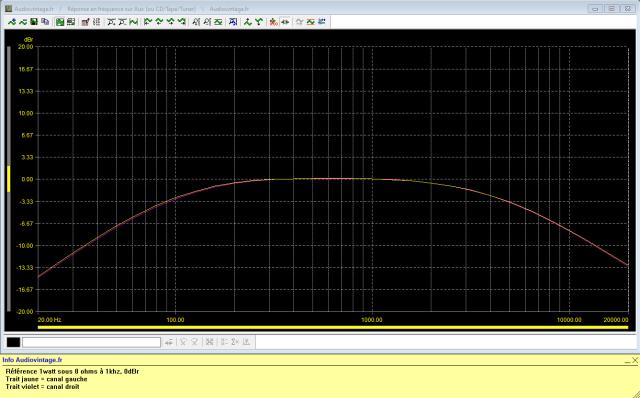 Akai AA-5510 : réponse-en-fréquence-à-2x1w-sous-8-ohms-entrée-aux-filtres-low-et-high-activés