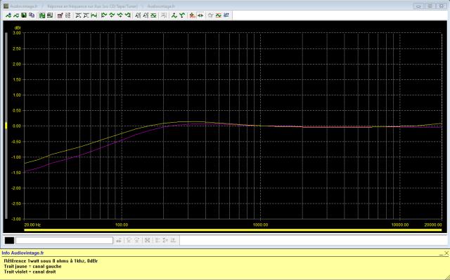 Akai AA-5510 : réponse-en-fréquence-à-2x1w-sous-8-ohms-entrée-aux