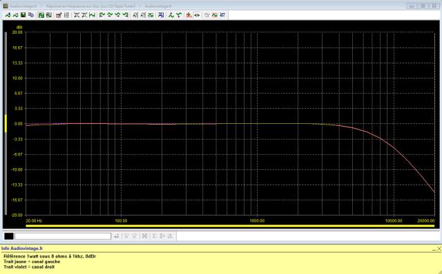 A&R Cambridge A60 : reponse-en-frequence-a-2x1w-sous-8-ohms-entree-auxfiltre-active