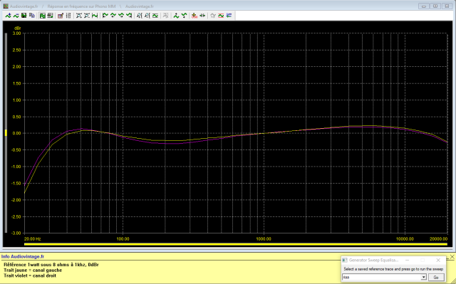 A&R Cambridge A60 : reponse-en-frequence-a-2x1w-sous-8-ohms-entree-phono