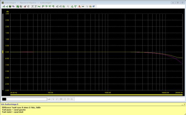 Audio Research D-79A : réponse-en-fréquence-à1w-sous-8-ohms