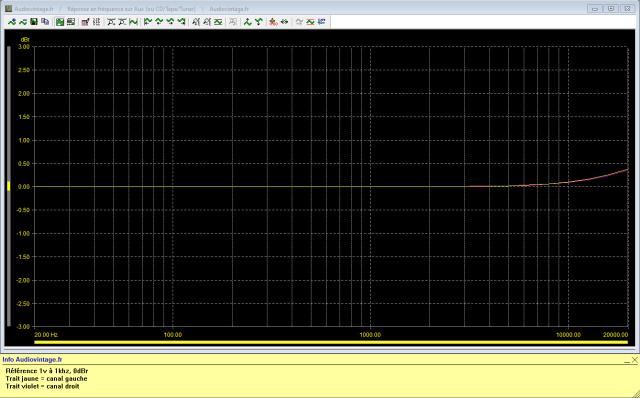 Audio Research SP-7 : réponse-en-fréquence-à-1v-en-sortie-entrée-aux