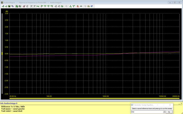 Audio Research SP-7 : réponse-en-fréquence-à-1v-en-sortie-entrée-phono