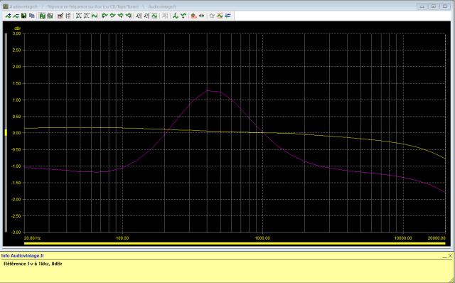Carver C-1 : reponse-en-frequence-a-1v-en-sortie-entree-aux-tonalite-active-reglages-medians-avant-intervention