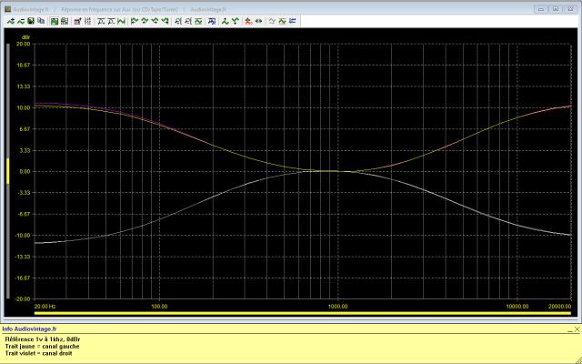 Denon PRA-1003 : reponse-en-frequence-a-1v-en-sortie-entree-aux-correcteurs-au-mini-puis-au-maxi