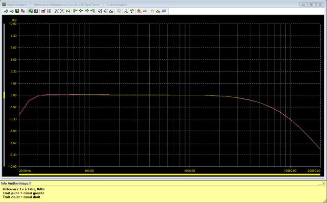 Denon PRA-1003 : reponse-en-frequence-a-1v-en-sortie-entree-aux-tone-defeat-filtres-actives