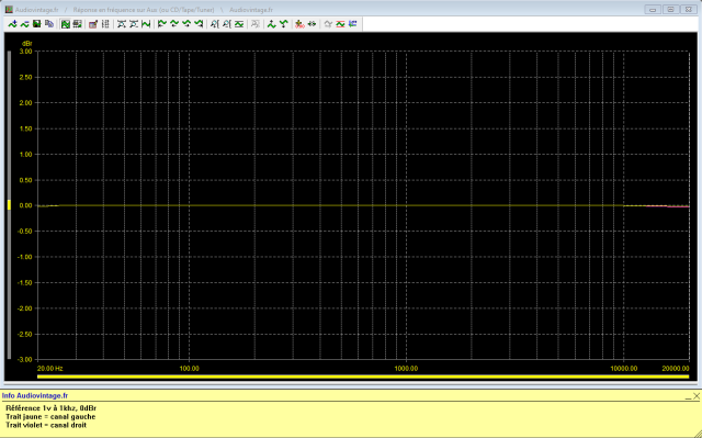 Denon PRA-1003 : reponse-en-frequence-a-1v-en-sortie-entree-aux-tone-defeat