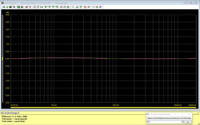 Denon PRA-1003 : reponse-en-frequence-a-1v-en-sortie-entree-phono-tone-defeat