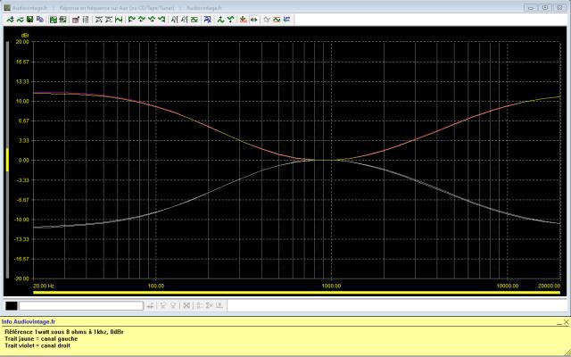 Grundig V2 : reponse-en-frequence-a-2x1w-sous-8-ohms-entree-CD-correcteurs-de-tonalite-au-mini-puis-au-maxi