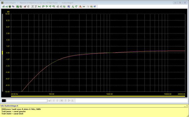Harman Kardon A401 : reponse-en-frequence-a-2x1w-sous-8-ohms-entree-aux-low-cut-active