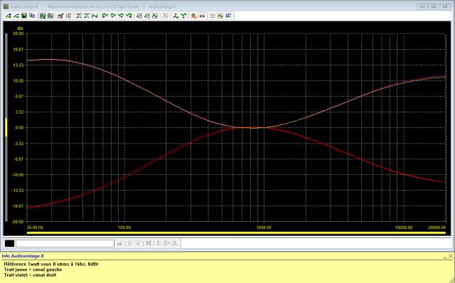 Kenwood KA-6000 : reponse-en-frequence-a-2x1w-sous-8-ohms-entree-aux-correcteurs-au-mini-puis-correcteurs-au-maxi