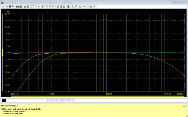Kenwood KA-6000 : reponse-en-frequence-a-2x1w-sous-8-ohms-entree-aux-tone-defeat-filtre-40hz-puis-filtre-80hz-puis-filtre-8khz-active