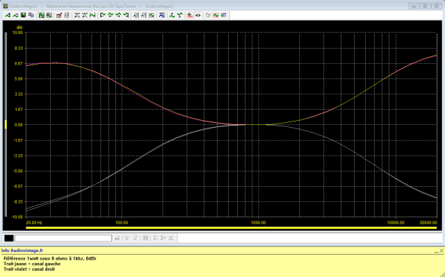 Kenwood KA-8100 : reponse-en-frequence-a-2x1w-sous-8-ohms-entree-aux-correcteurs-au-mini-puis-au-maxi-150hz et 6khz