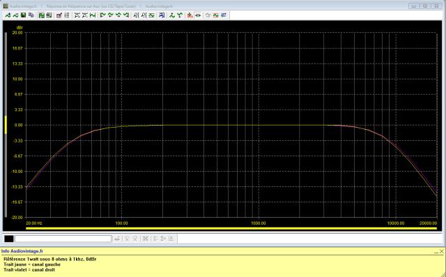 Kenwood KA-8100 : reponse-en-frequence-a-2x1w-sous-8-ohms-entree-aux-tone-defeat-filtres-40hz-et-8khz-actives