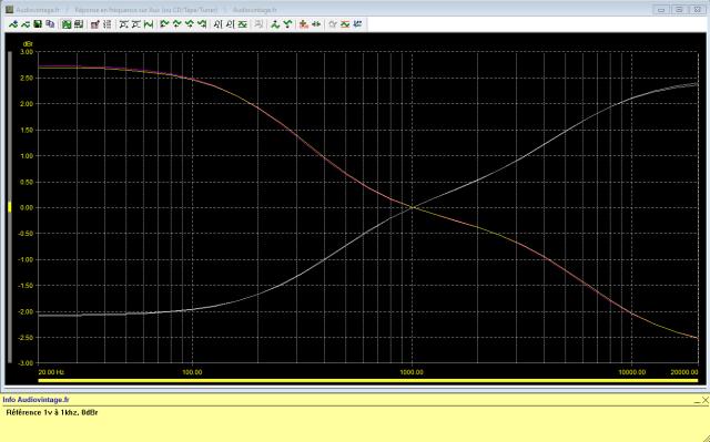 Luxman C-12 : reponse-en-frequence-a-2x1v-en-sortie-entree-aux-egaliseur-au-mini-puis-maxi