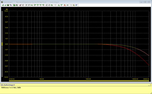 Luxman C-120A : reponse-en-frequence-a-1v-en-sortie-entree-aux-filtre-9khz-active-puis-filtre-15khz-active