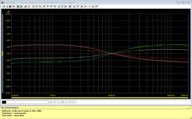 Luxman L-308 : réponse-en-fréquence-à-2x1w-sous-8-ohms-entrée-aux-égaliseur-linéaire-activé-alternativement-sur-ses-4-positions