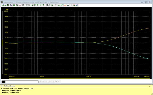 Luxman L-308 : réponse-en-fréquence-à-2x1w-sous-8-ohms-entrée-aux-correcteur-aigu-mini-et-maxi-sur-turnover-3khz