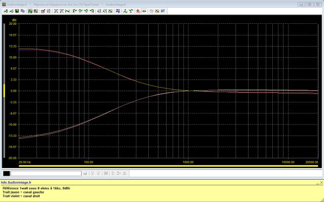 Luxman L-308 : réponse-en-fréquence-à-2x1w-sous-8-ohms-entrée-aux-correcteur-grave-mini-et-maxi-sur-turnover-300hz