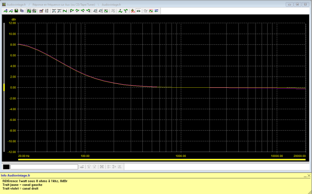 Luxman L-308 : réponse-en-fréquence-à-2x1w-sous-8-ohms-entrée-aux-low-boost