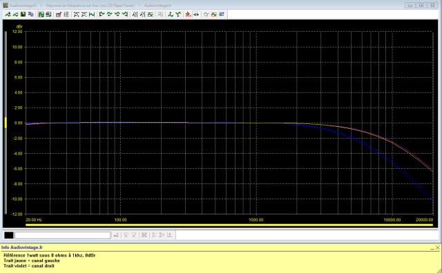 Luxman L-308 : réponse-en-fréquence-à-2x1w-sous-8-ohms-entrée-aux-tone-defeat-high-cut-7khz-et-high-cut-12khz