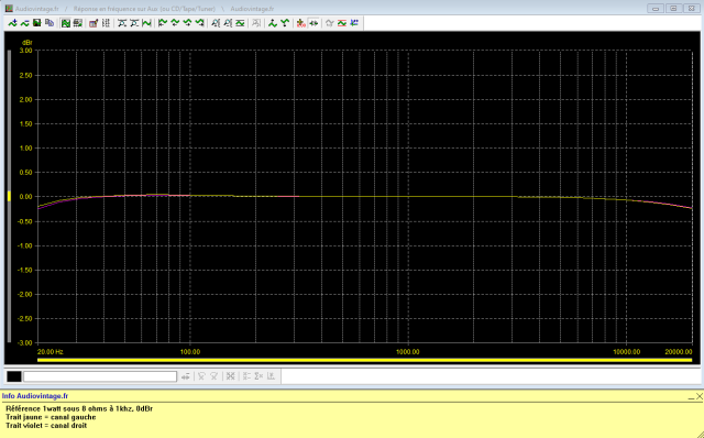 Luxman L-308 : réponse-en-fréquence-à-2x1w-sous-8-ohms-entrée-aux-tone-defeat