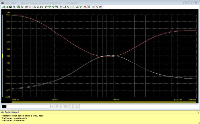 Luxman L-410 : reponse-en-frequence-a-2x1w-sous-8-ohms-entree-aux-correcteurs-au-mini-puis-au-maxi
