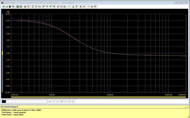 Luxman L-410 : reponse-en-frequence-a-2x1w-sous-8-ohms-entree-aux-tone-defeat-low-boost-active