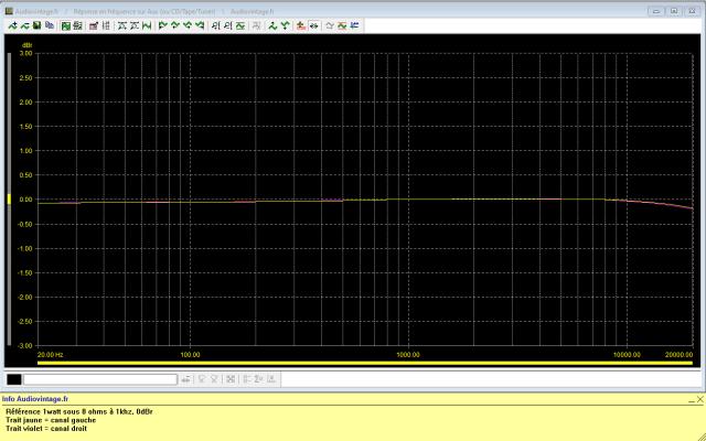 Luxman L-410 : reponse-en-frequence-a-2x1w-sous-8-ohms-entree-aux-tone-defeat