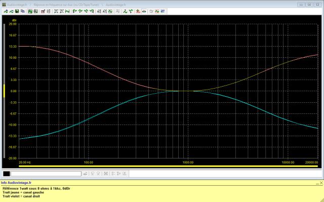 Luxman L-80 : reponse-en-frequence-a-2x1w-sous-8-ohms-entree-aux-correcteurs-de-tonalites-au-mini-puis-maxi