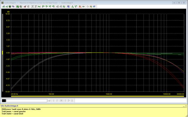 Luxman L-80 : reponse-en-frequence-a-2x1w-sous-8-ohms-entree-aux-filtres-actives-les-uns-apres-les-autres