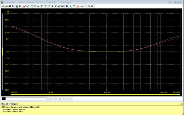 Luxman L-80 : reponse-en-frequence-a-2x1w-sous-8-ohms-entree-aux-loudness-active