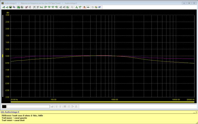 Luxman L-80 : reponse-en-frequence-a-2x1w-sous-8-ohms-entree-aux