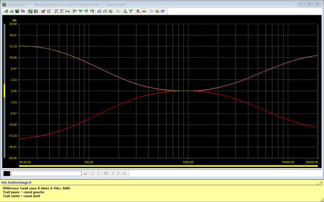 Luxman L-81 : reponse-en-frequence-a-2x1w-sous-8-ohms-entree-aux-correcteurs-au-mini-puis-correcteurs-au-maxi
