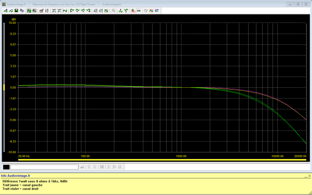 Luxman L-81 : reponse-en-frequence-a-2x1w-sous-8-ohms-entree-aux-filtre-7khz-active-puis-filtre12khz-active