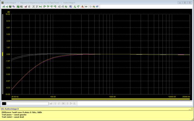 Luxman L-81 : reponse-en-frequence-a-2x1w-sous-8-ohms-entree-aux-filtre-subsonic-active-puis-filtre-70hz-active