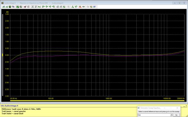 Luxman L-81 : reponse-en-frequence-a-2x1w-sous-8-ohms-entree-phono