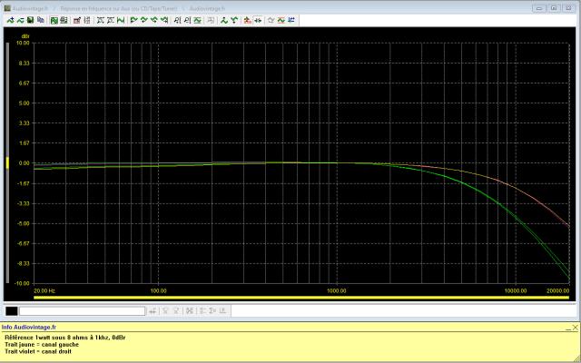 Luxman L-81 : reponse-en-frequence-a-2x1w-sous-8-ohms-entree-aux-filtre-7khz-uis-filtre-12khz-active