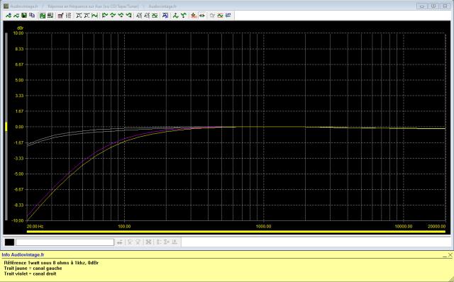 Luxman L-81 : reponse-en-frequence-a-2x1w-sous-8-ohms-entree-aux-filtre-subsonic-puis-filtre-70hz-actives