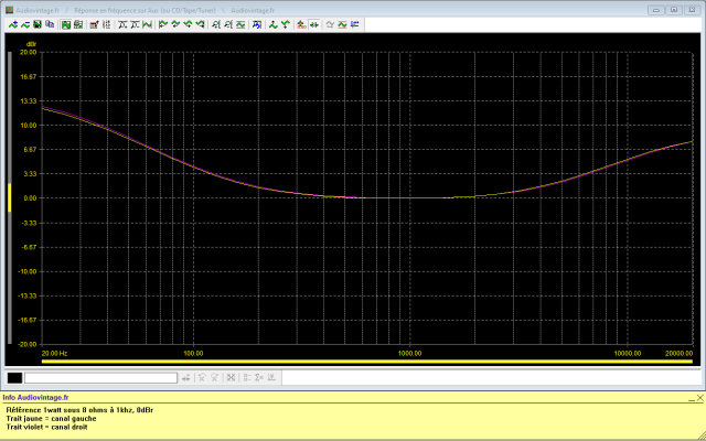 Luxman L-81 : reponse-en-frequence-a-2x1w-sous-8-ohms-entree-aux-loudness-active