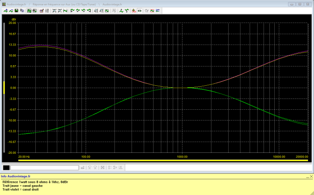 Luxman L-30 : reponse-en-frequence-a-2x1w-sous-8-ohms-entree-aux-correcteurs-au-mini-puis-au-maxi