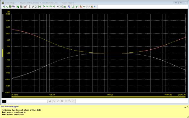 Luxman SQ507X : reponse-en-frequence-a-2x1w-sous-8-ohms-entree-aux-correcteurs-au-mini-puis-au-maxi-150hz-et-6khz