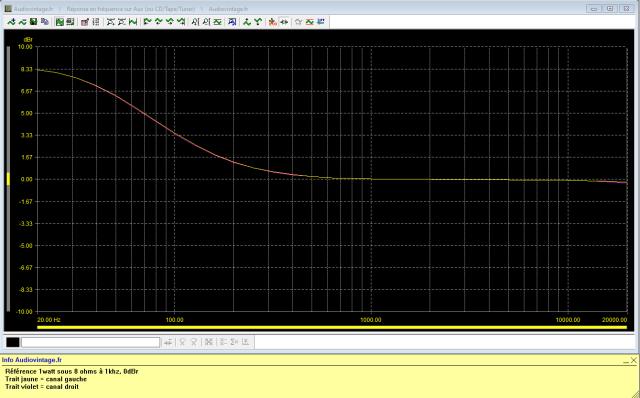 Luxman SQ507X : reponse-en-frequence-a-2x1w-sous-8-ohms-entree-aux-tone-defeat-low-boost-active