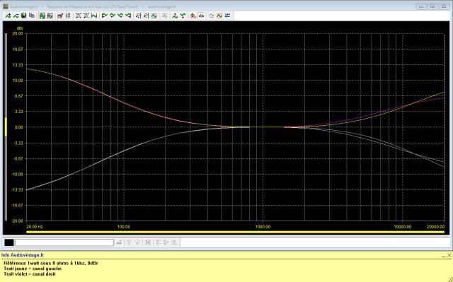 Luxman SQ507X : reponse-en-frequence-a-2x1w-sous-8-ohms-entree-aux-correcteurs-de-tonalite-au-mini-puis-maxi-150hz-et-6khz