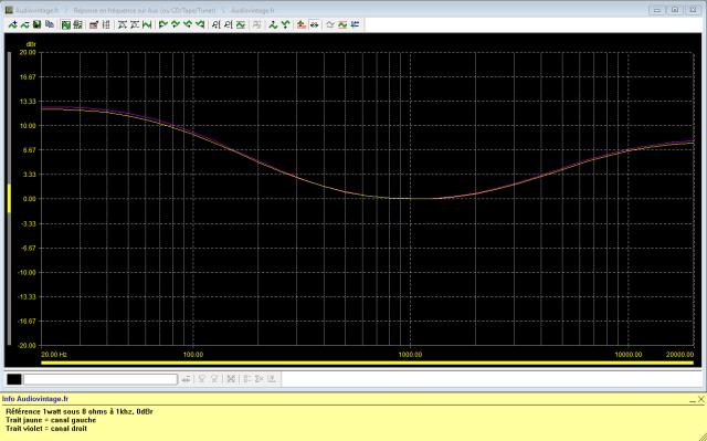 Luxman L-31 : reponse-en-frequence-a-1w-en-sortie-entree-aux-loudness-active