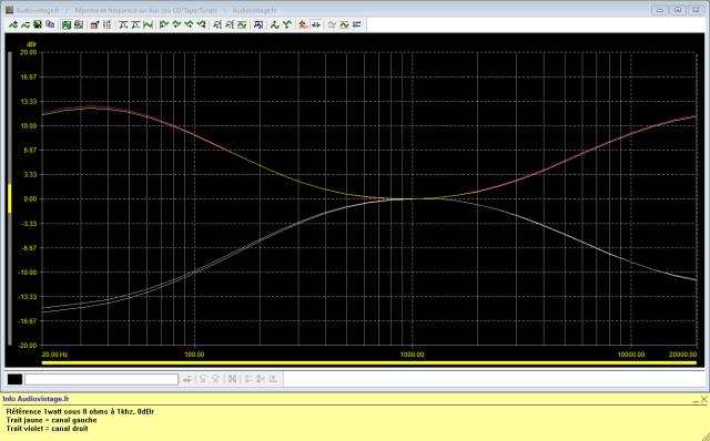 Luxman L-31 : reponse-en-frequence-a-2x1w-sous-8-ohms-entree-aux-correcteurs-au-mini-puis-au-maxi